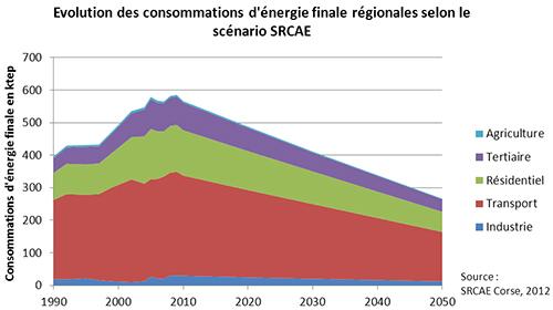 Graphique de l'évolution des consommations d'énergie finale régionales selon le scénario SRCAE. Voir le descriptif détaillé ci-après