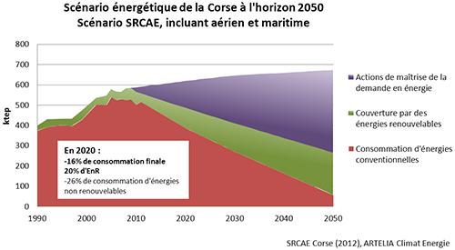 Scénario énergétique de la Corse à l'horizon 2050. Scénario SRCAE, incluant aérien et maritime. Voir le descriptif détaillé ci-après